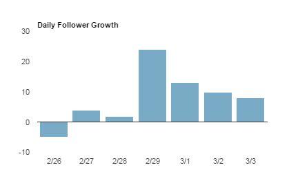 Pinterest Follower Growth